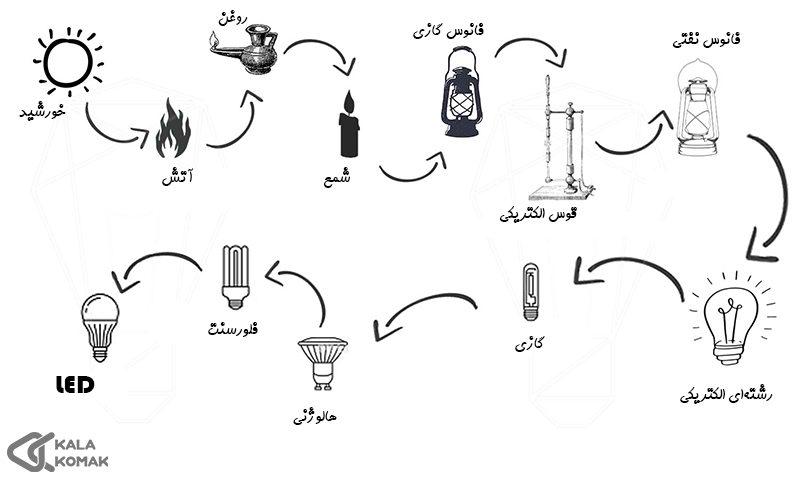 تاریخچه-لامپ